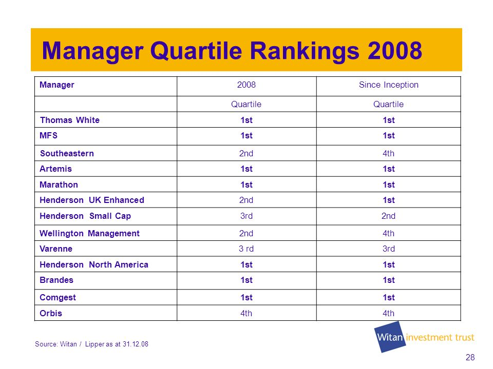 27 Managers in 2008 currency fund redeemed three new managers: - Artemis - Marathon - Varenne UK Enhanced Index reduced to 16% from 32% 9 out of 13 managers outperformed their benchmarks in 2008