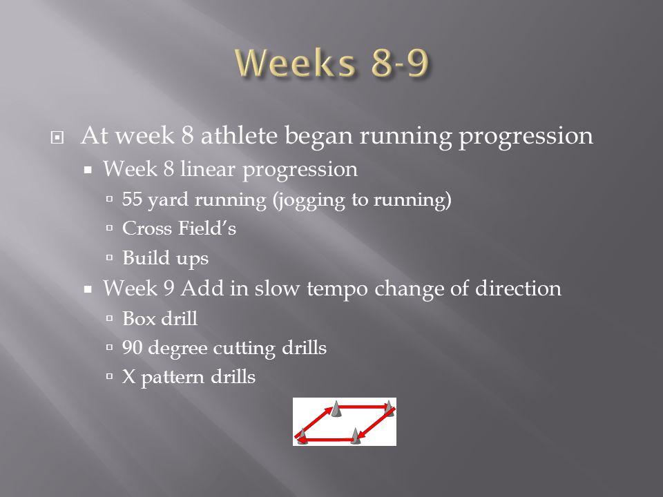 At week 8 athlete began running progression Week 8 linear progression 55 yard running (jogging to running) Cross Fields Build ups Week 9 Add in slow t