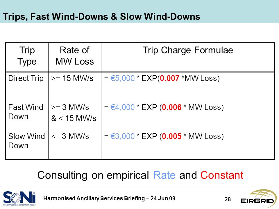 Harmonised Ancillary Services Briefing – 24 Jun 09 28 Trips, Fast Wind-Downs & Slow Wind-Downs Trip Type Rate of MW Loss Trip Charge Formulae Direct Trip>= 15 MW/s= 5,000 * EXP(0.007 *MW Loss) Fast Wind Down >= 3 MW/s & < 15 MW/s = 4,000 * EXP (0.006 * MW Loss) Slow Wind Down < 3 MW/s= 3,000 * EXP (0.005 * MW Loss) Consulting on empirical Rate and Constant