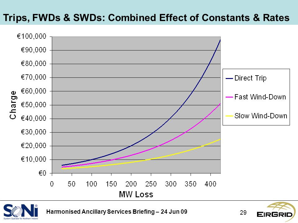 Harmonised Ancillary Services Briefing – 24 Jun 09 29 Trips, FWDs & SWDs: Combined Effect of Constants & Rates