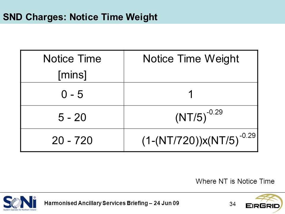 Harmonised Ancillary Services Briefing – 24 Jun 09 34 SND Charges: Notice Time Weight Notice Time [mins] Notice Time Weight 0 - 51 5 - 20(NT/5) 20 - 720(1-(NT/720))x(NT/5) -0.29 Where NT is Notice Time