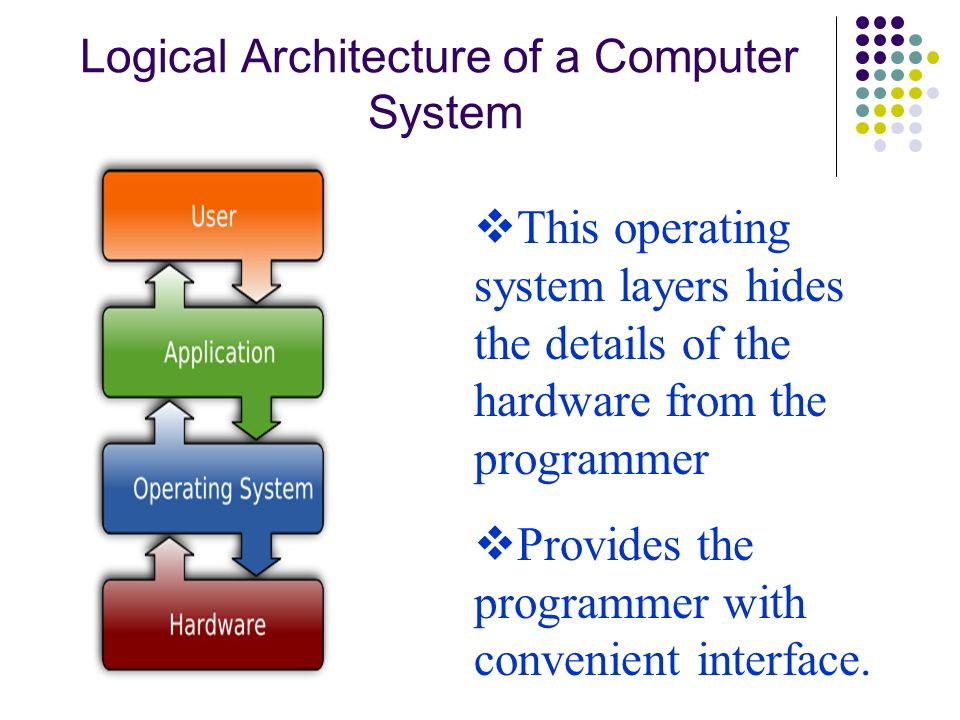 Logical Architecture of a Computer System This operating system layers hides the details of the hardware from the programmer Provides the programmer w