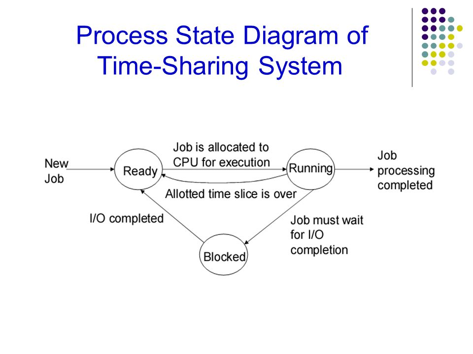 Process State Diagram of Time-Sharing System