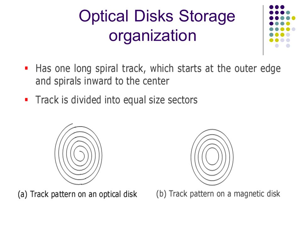 Optical Disks Storage organization