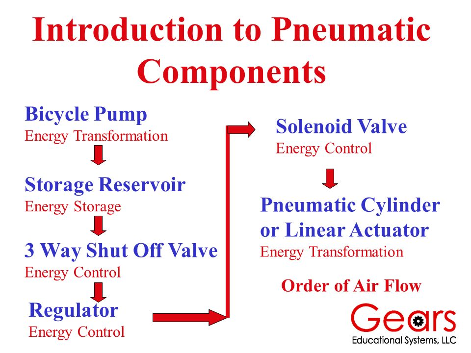 After Building and Testing the Pneumatic Circuit Determine These Performance Characteristics 1.How many times will the pneumatic cylinder cycle at 50 psi when the reservoir is charged to 150 psi.