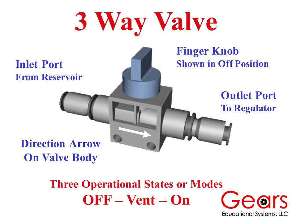 3 Way Valve Finger Knob Shown in Off Position Outlet Port To Regulator Inlet Port From Reservoir Direction Arrow On Valve Body Three Operational State