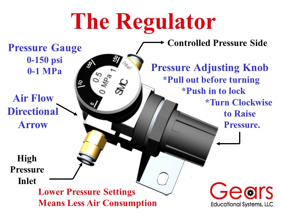 The Regulator Pressure Adjusting Knob *Pull out before turning *Push in to lock *Turn Clockwise to Raise Pressure. Pressure Gauge 0-150 psi 0-1 MPa Ai
