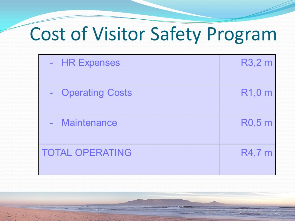 Cost of Visitor Safety Program - HR ExpensesR3,2 m - Operating CostsR1,0 m - MaintenanceR0,5 m TOTAL OPERATINGR4,7 m