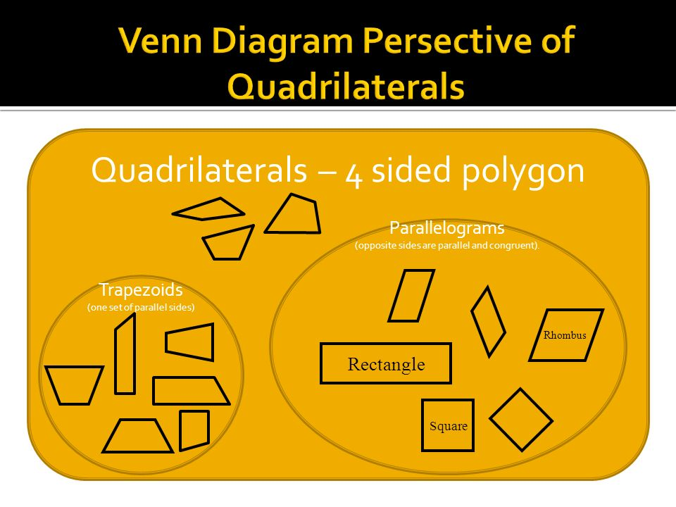 Parallelograms – opposite sides are parallel and congruent. Rectangles – a parallelogram with all angles 90°. Squares – a rectangle with all sides equ