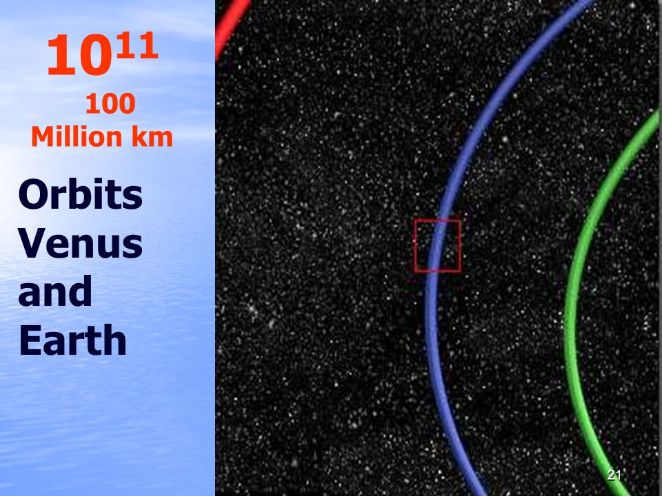 10 11 100 Million km Orbits Venus and Earth 21