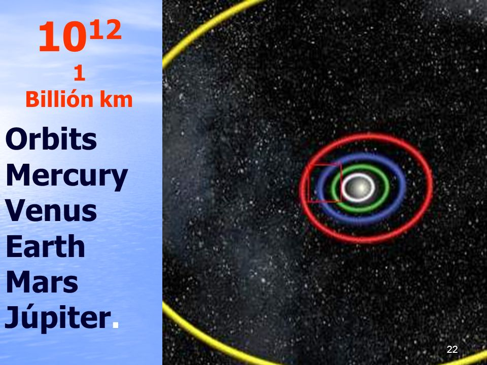 Orbits Mercury Venus Earth Mars Júpiter. 10 12 1 Billión km 22