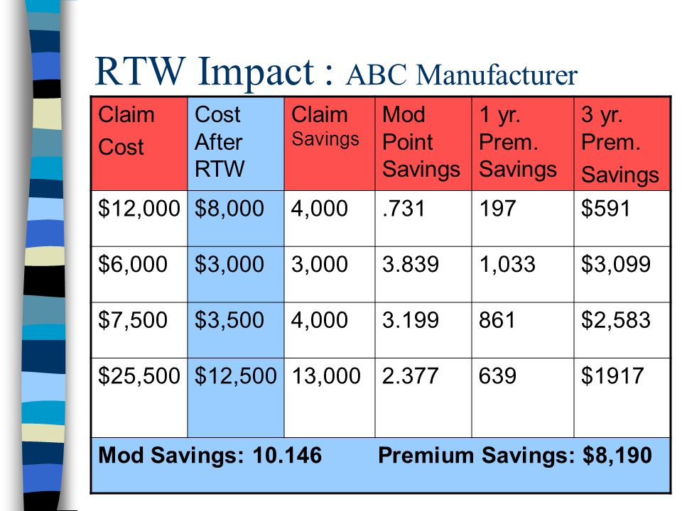 RTW Impact : ABC Manufacturer Claim Cost Cost After RTW Claim Savings Mod Point Savings 1 yr.