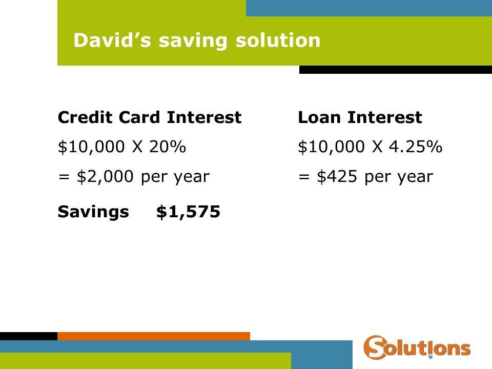 Davids saving solution Credit Card Interest $10,000 X 20% = $2,000 per year Loan Interest $10,000 X 4.25% = $425 per year Savings$1,575