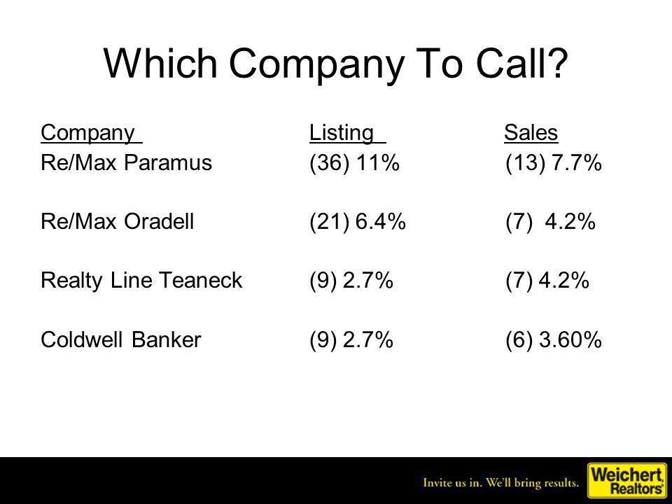 Which Company To Call? Company Listing Sales Re/Max Paramus (36) 11% (13) 7.7% Re/Max Oradell (21) 6.4% (7) 4.2% Realty Line Teaneck (9) 2.7% (7) 4.2%
