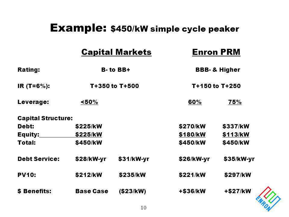 10 Example: $450/kW simple cycle peaker Capital Markets Rating: B- to BB+ IR (T=6%): T+350 to T+500 Leverage: <50% Capital Structure: Debt:$225/kW Equ