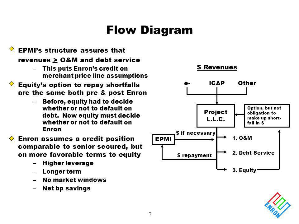 7 Flow Diagram EPMIs structure assures that revenues > O&M and debt service –This puts Enrons credit on merchant price line assumptions Equitys option