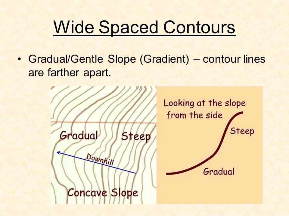 Wide Spaced Contours Gradual/Gentle Slope (Gradient) – contour lines are farther apart.