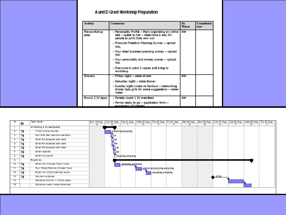 7 Planning Steps 6.