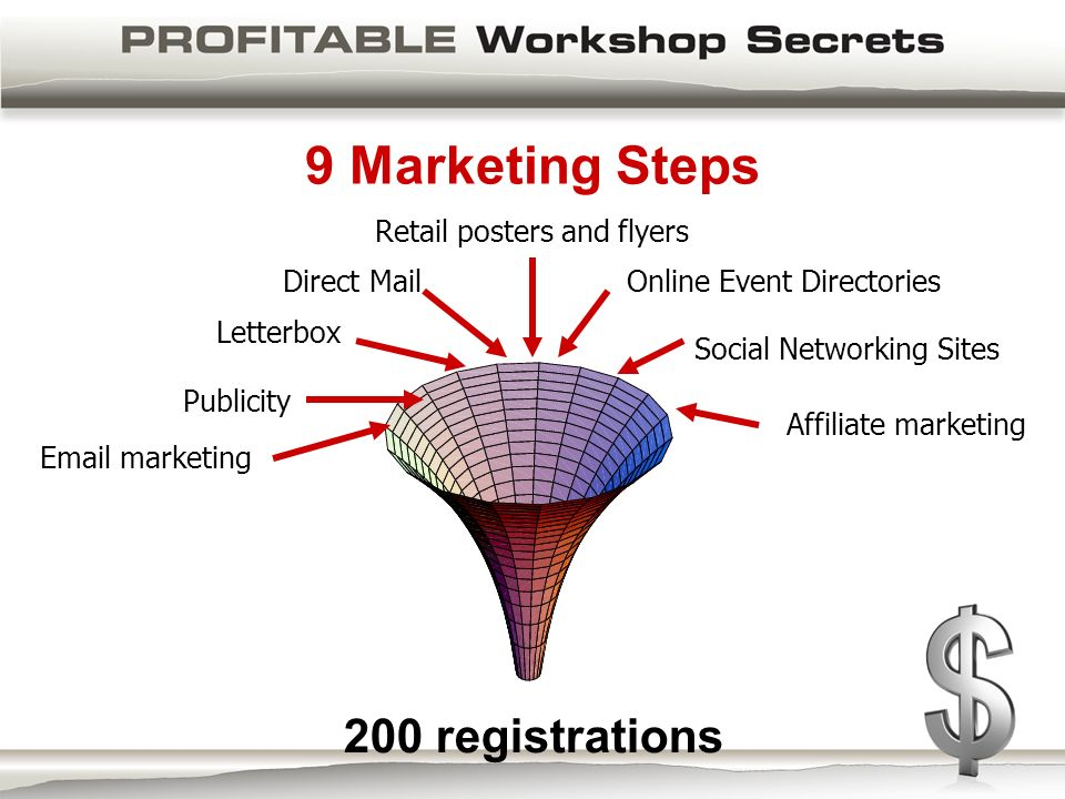 9 Marketing Steps Publicity Letterbox Direct Mail Retail posters and flyers Online Event Directories Email marketing Affiliate marketing Social Networking Sites 200 registrations