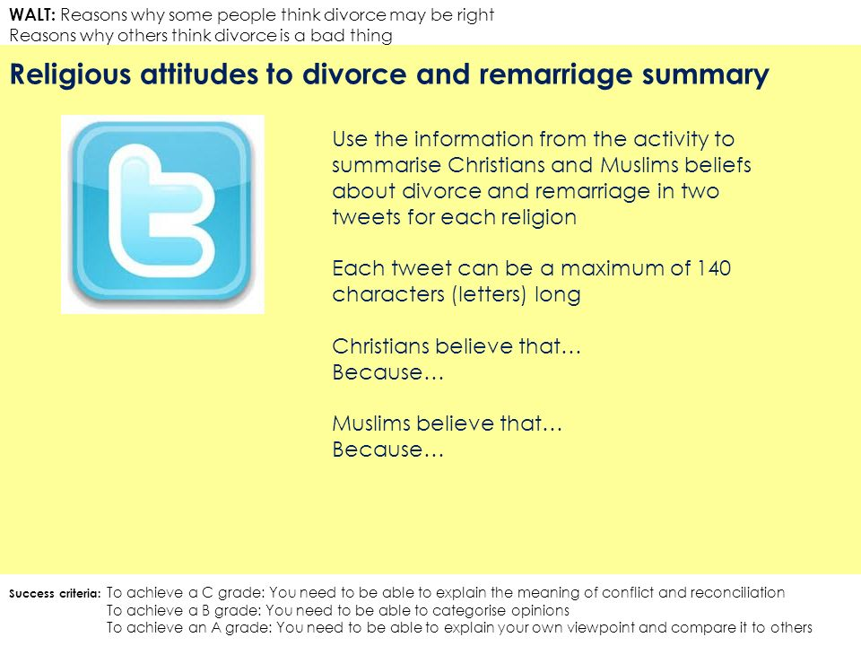 WALT: Reasons why some people think divorce may be right Reasons why others think divorce is a bad thing Religious attitudes to divorce and remarriage summary Success criteria: To achieve a C grade: You need to be able to explain the meaning of conflict and reconciliation To achieve a B grade: You need to be able to categorise opinions To achieve an A grade: You need to be able to explain your own viewpoint and compare it to others Use the information from the activity to summarise Christians and Muslims beliefs about divorce and remarriage in two tweets for each religion Each tweet can be a maximum of 140 characters (letters) long Christians believe that… Because… Muslims believe that… Because…