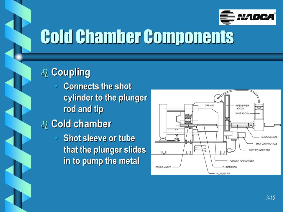 3-12 b Coupling Connects the shot cylinder to the plunger rod and tip Connects the shot cylinder to the plunger rod and tip b Cold chamber Shot sleeve