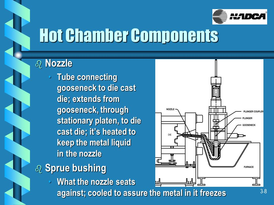 3-8 Hot Chamber Components b Nozzle Tube connecting gooseneck to die cast die; extends from gooseneck, through stationary platen, to die cast die; its