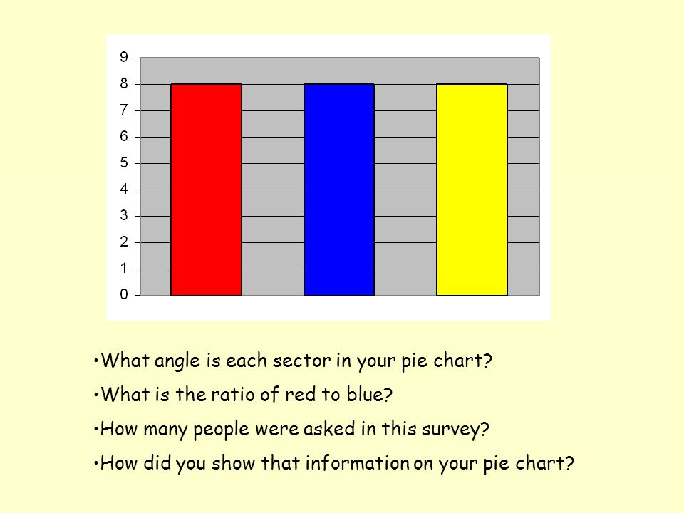 What is the angle of the blue sector in your pie chart? What is the ratio of blue to red?