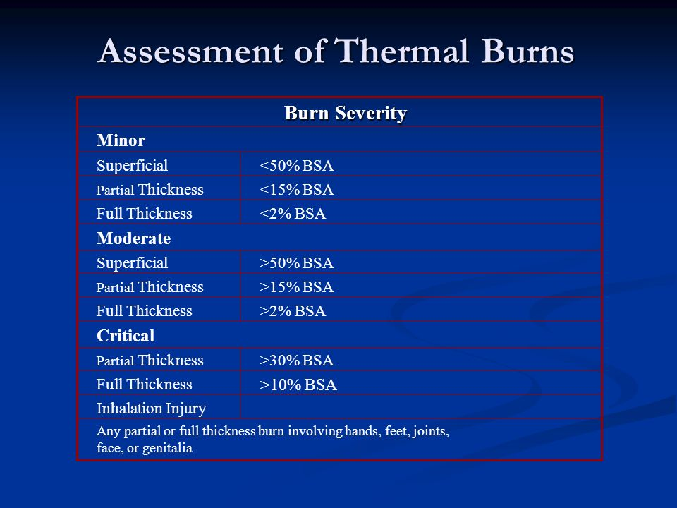 Assessment of Thermal Burns Any partial or full thickness burn involving hands, feet, joints, face, or genitalia >30% BSA Partial Thickness Inhalation