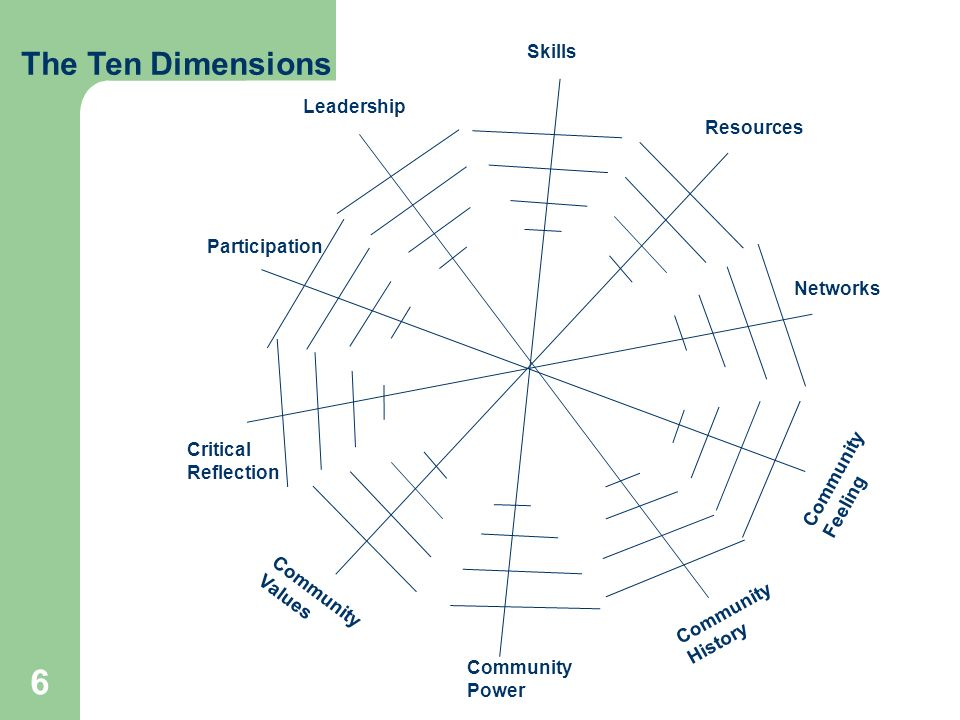 6 The Ten Dimensions Participation Community Power Community Values Community History Community Feeling Networks Critical Reflection Leadership Resources Skills