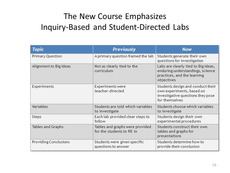 The New Course Emphasizes Inquiry-Based and Student-Directed Labs 16