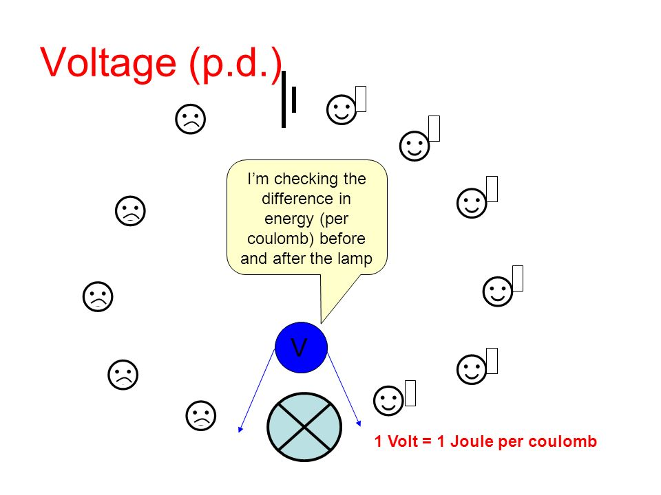 Voltage (p.d.) V Im checking the difference in energy (per coulomb) before and after the lamp 1 Volt = 1 Joule per coulomb