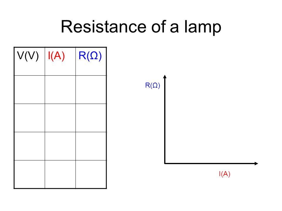 Resistance of a lamp V(V)I(A)R(Ω) I(A) R(Ω)