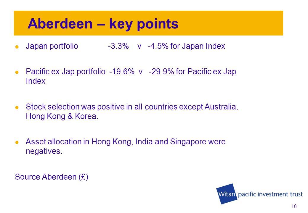 17 Portfolio performance year ending 31 st Jan 2009 Aberdeen -15.5% Nomura -19.5%