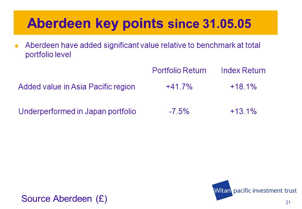 20 Portfolio return 31.05.2005 to 31.01.2009 (£) total return annualised Combined portfolio + 5.4% MSCI Asia Pacific Index + 4.3% Aberdeen + 6.5% Nomura + 4.4% Source WM and Analytics (£)
