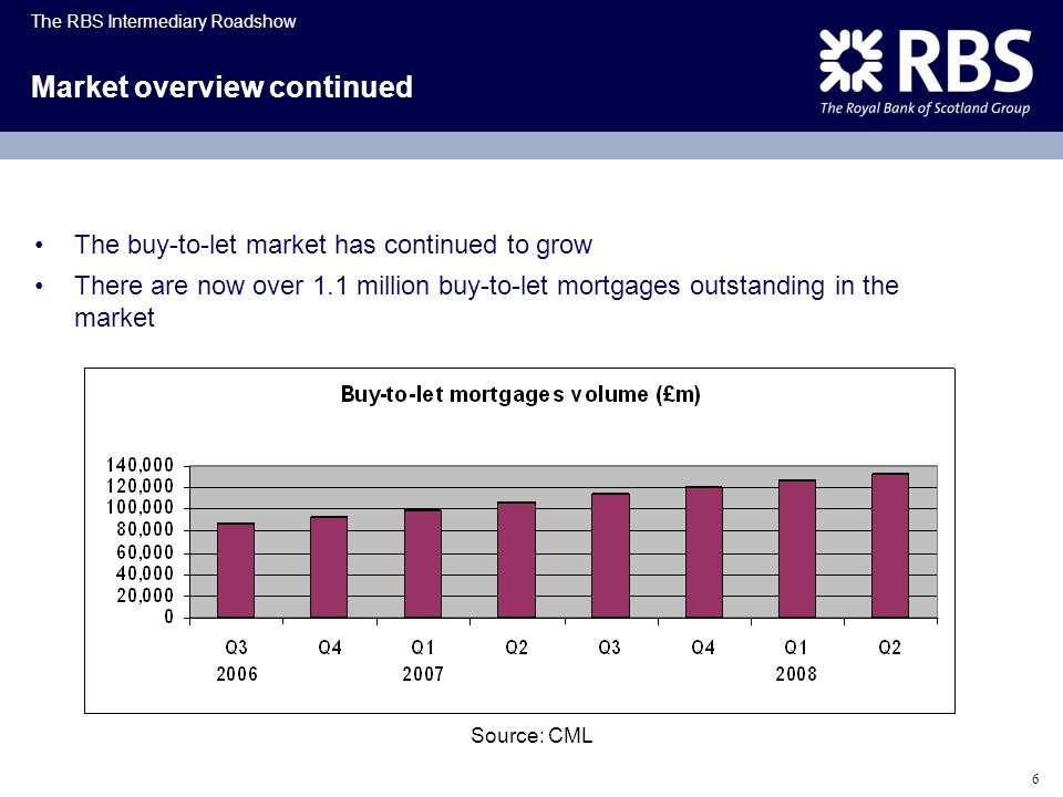 The RBS Intermediary Roadshow 6 Market overview continued The buy-to-let market has continued to grow There are now over 1.1 million buy-to-let mortga