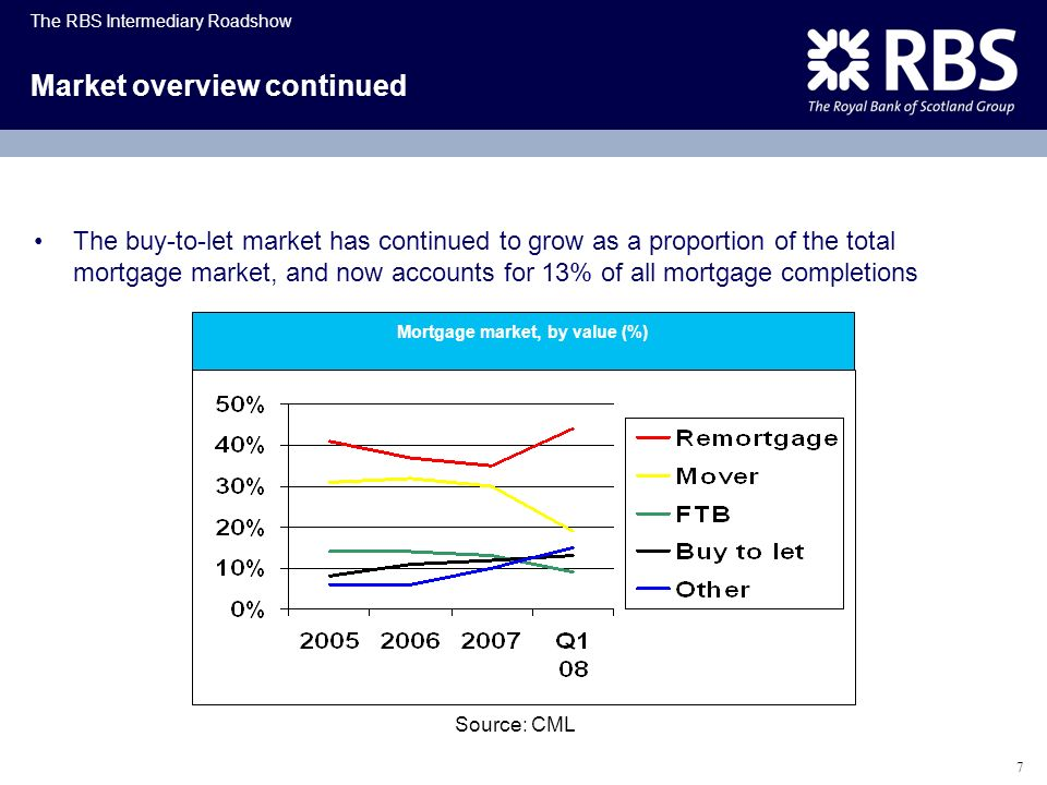 The RBS Intermediary Roadshow 7 Market overview continued The buy-to-let market has continued to grow as a proportion of the total mortgage market, an