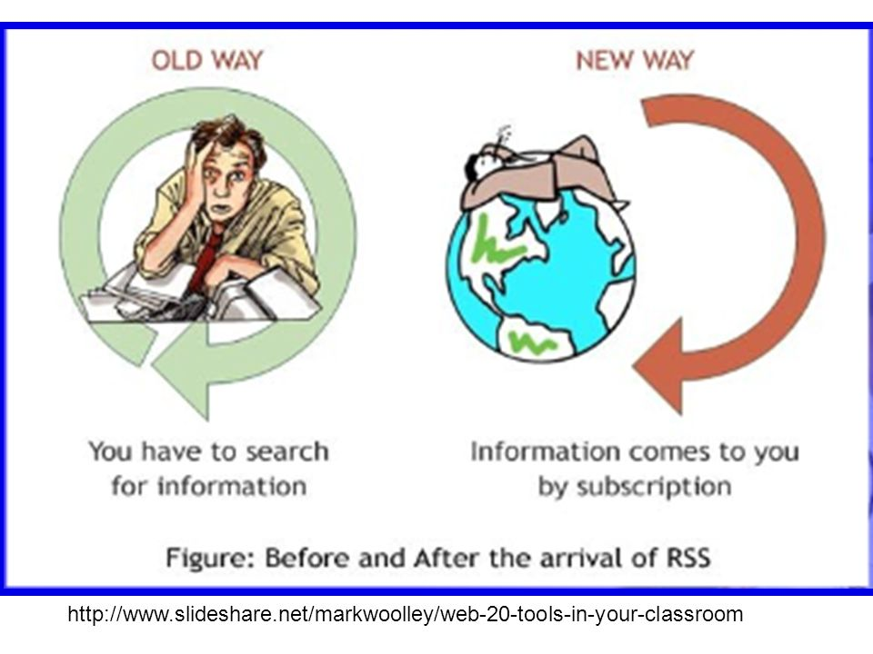 RSS Readers Similar to your email program Checks Web sites to see what content has been updated Relies on RSS Feeds to access the information Displays brief description about new information displayed on Web site Provides html link to the full information on the Web site