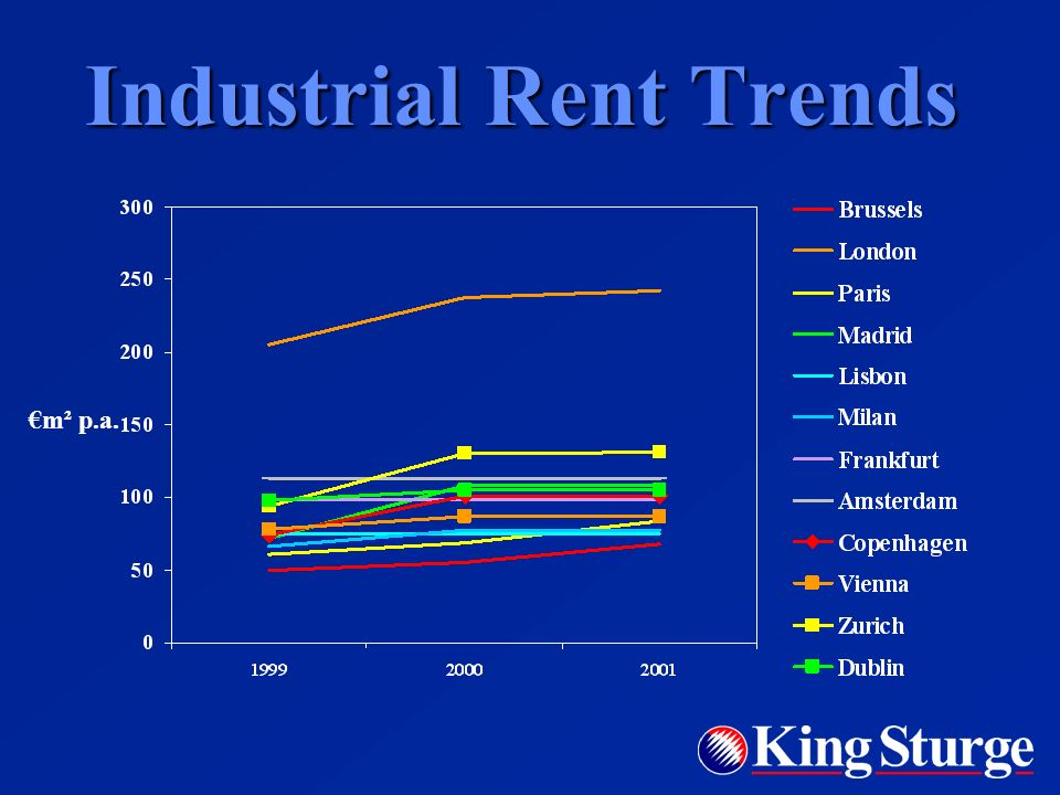 Industrial Rent Trends m² p.a.