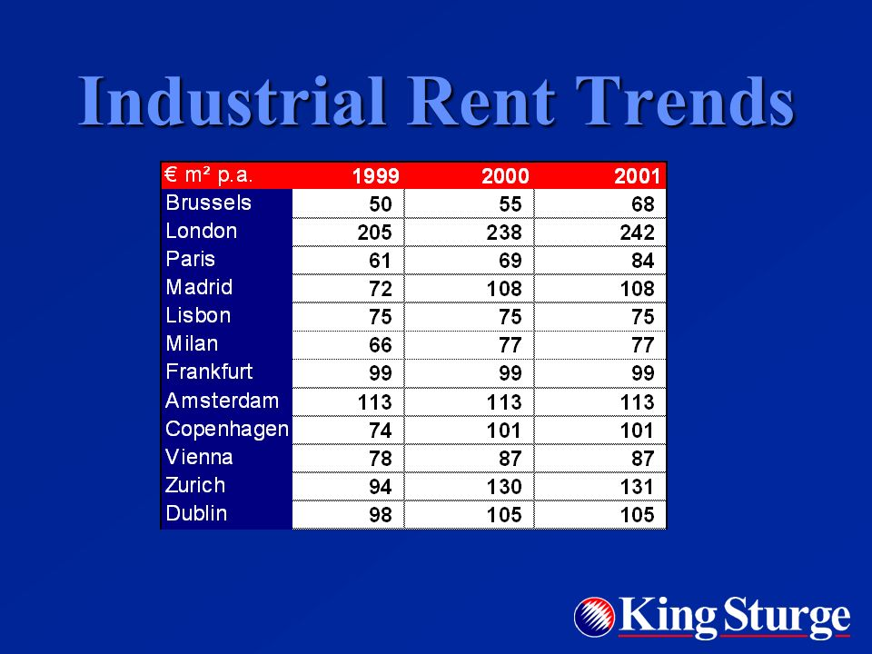 Industrial Rent Trends