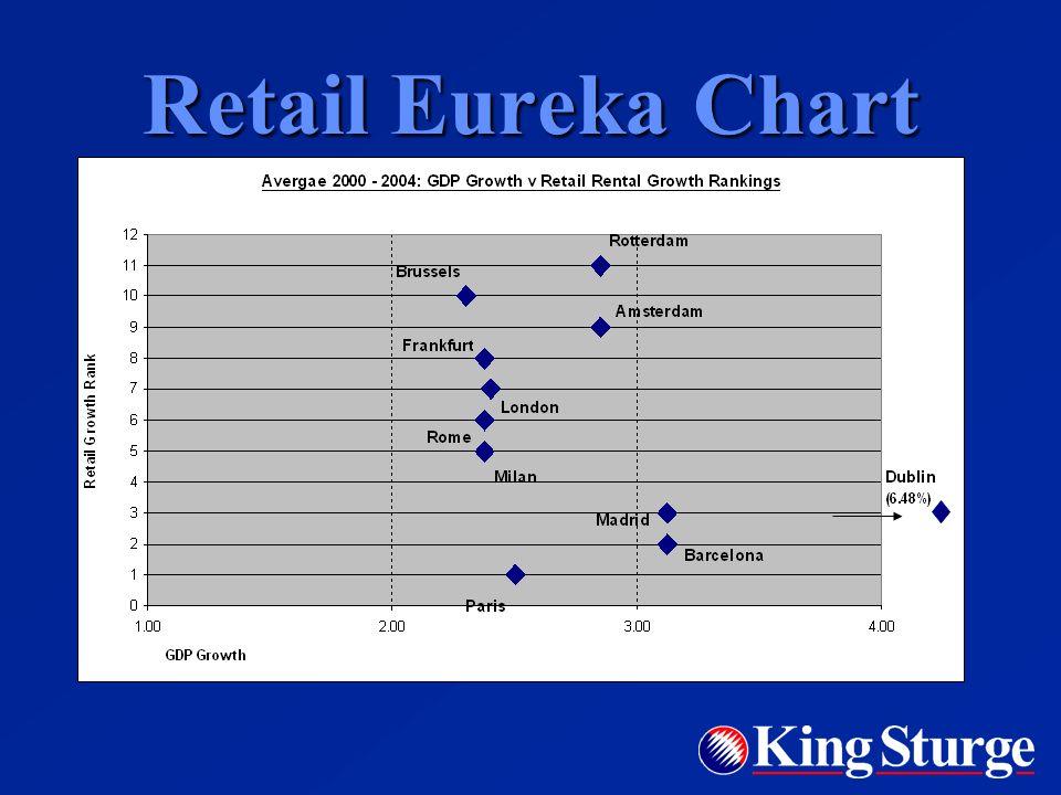 Retail Eureka Chart