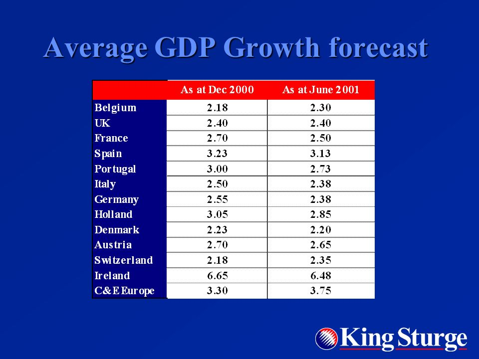 Average GDP Growth forecast