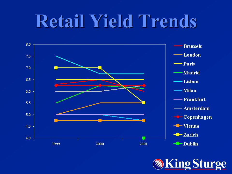 Rent Trends Growth slowing down in most markets Growth slowing down in most markets Where next.