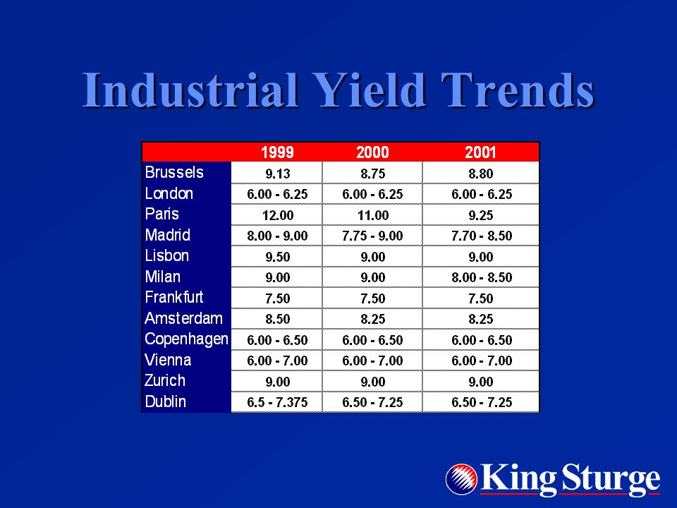 Yield Trends Stabilizing yields rather than the much anticipated harmonization Stabilizing yields rather than the much anticipated harmonization Leases are still so different, both in terms of landlords obligations and reversionary potential - especially but not only UK versus the rest Leases are still so different, both in terms of landlords obligations and reversionary potential - especially but not only UK versus the rest