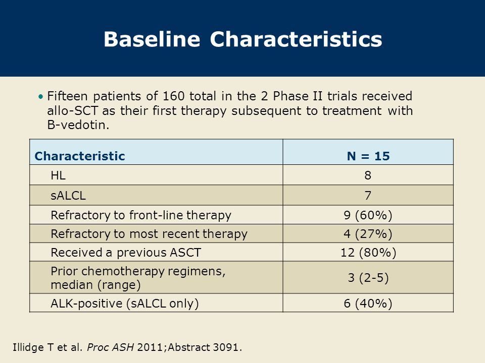 Baseline Characteristics CharacteristicN = 15 HL8 sALCL7 Refractory to front-line therapy9 (60%) Refractory to most recent therapy4 (27%) Received a p