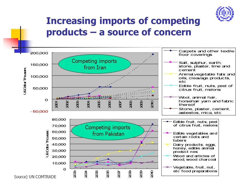 Increasing imports of competing products – a source of concern Source) UN COMTRADE Competing imports from Iran Competing imports from Pakistan