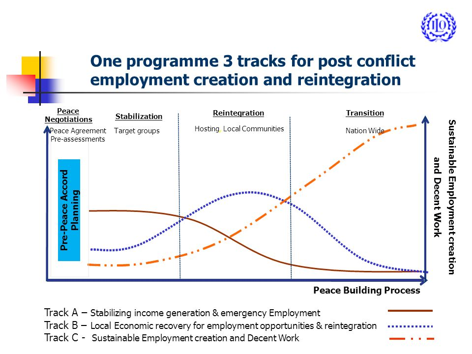 One programme 3 tracks for post conflict employment creation and reintegration Sustainable Employment creation and Decent Work Pre-Peace Accord Planning ReintegrationTransition Hosting, Local Communities Nation Wide Stabilization Target groups Peace Building Process Peace Negotiations Peace Agreement Pre-assessments Pre-Peace Accord Planning Track A – Stabilizing income generation & emergency Employment Track B – Local Economic recovery for employment opportunities & reintegration Track C - Sustainable Employment creation and Decent Work
