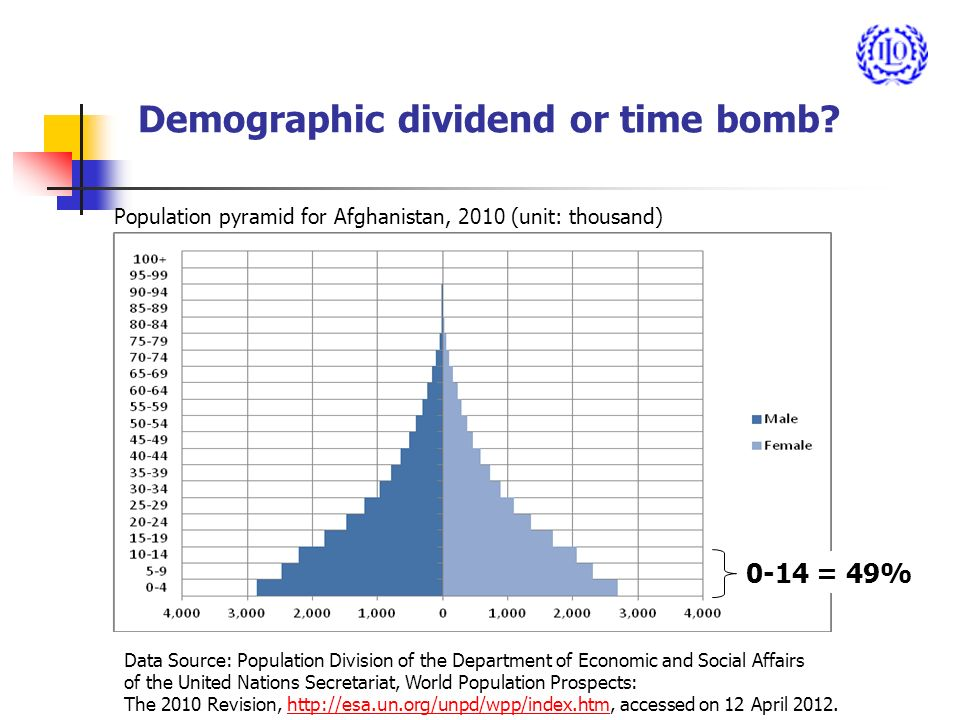 Demographic dividend or time bomb.