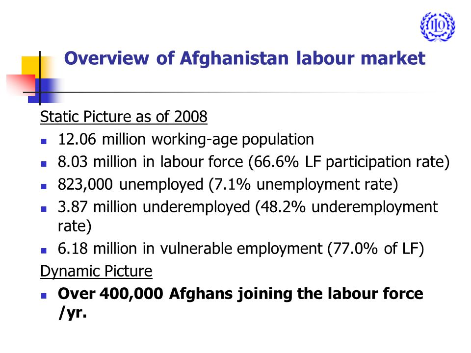 Overview of Afghanistan labour market Static Picture as of million working-age population 8.03 million in labour force (66.6% LF participation rate) 823,000 unemployed (7.1% unemployment rate) 3.87 million underemployed (48.2% underemployment rate) 6.18 million in vulnerable employment (77.0% of LF) Dynamic Picture Over 400,000 Afghans joining the labour force /yr.