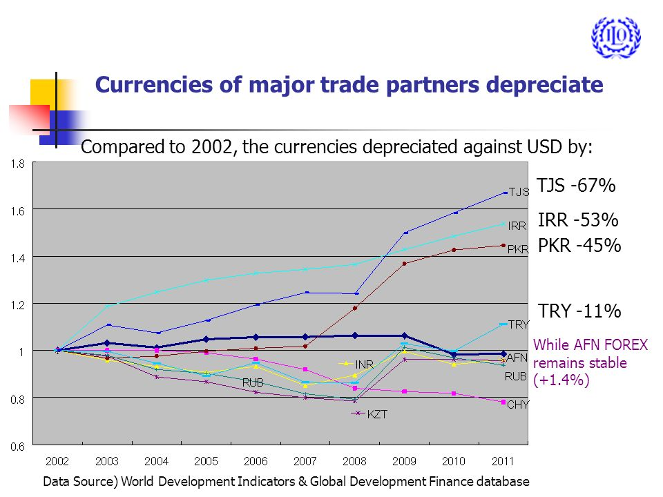 Currencies of major trade partners depreciate TJS -67% IRR -53% PKR -45% TRY -11% While AFN FOREX remains stable (+1.4%) Compared to 2002, the currencies depreciated against USD by: Data Source) World Development Indicators & Global Development Finance database