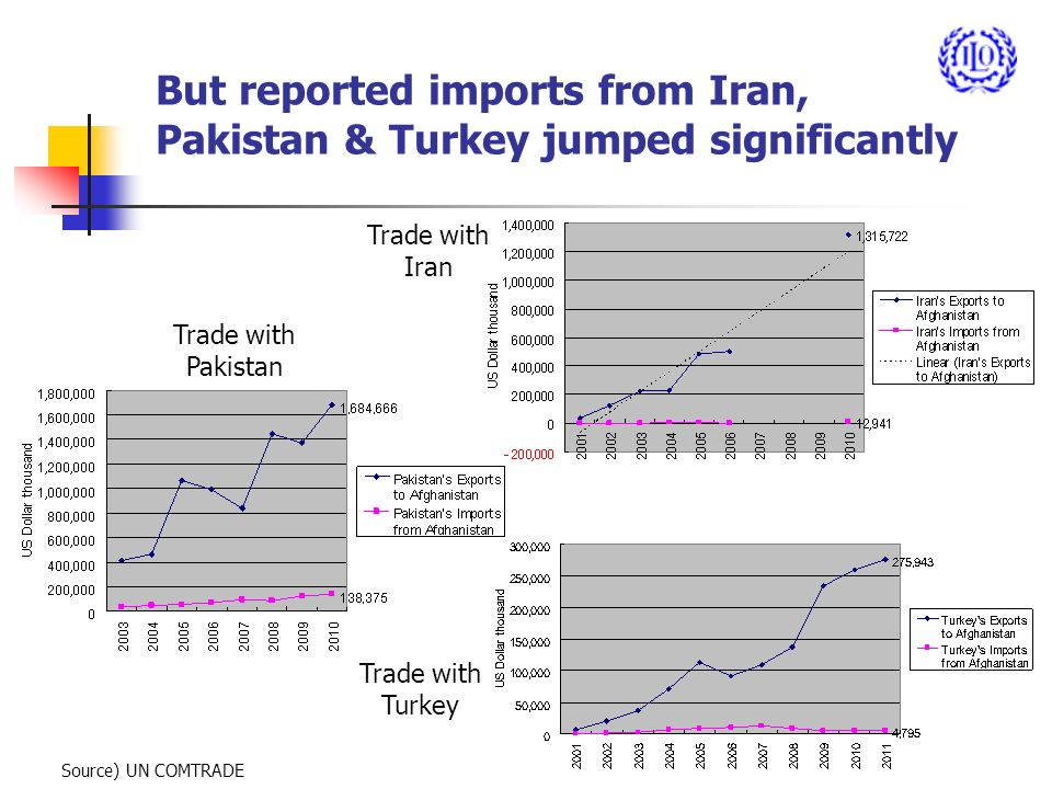 But reported imports from Iran, Pakistan & Turkey jumped significantly Source) UN COMTRADE Trade with Iran Trade with Pakistan Trade with Turkey